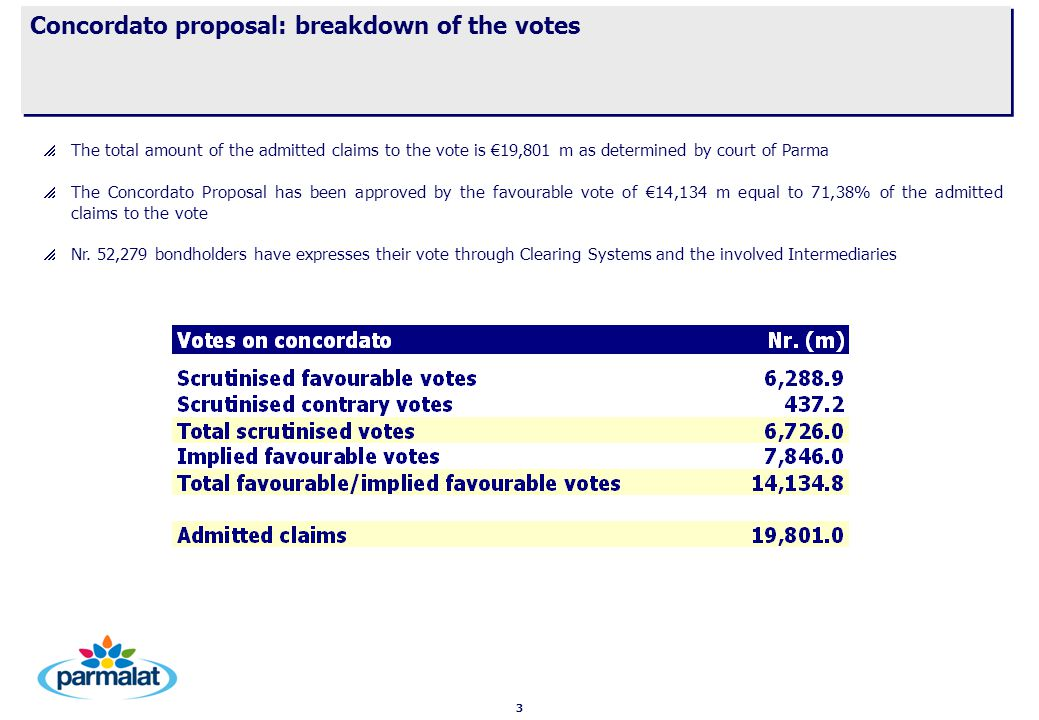 3 Concordato proposal: breakdown of the votes   The total amount of the admitted claims to the vote is €19,801 m as determined by court of Parma   The Concordato Proposal has been approved by the favourable vote of €14,134 m equal to 71,38% of the admitted claims to the vote   Nr.