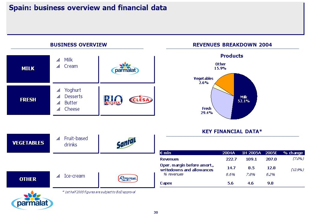 30 Spain: business overview and financial data   Milk   Cream   Milk   Cream MILK * 1st half 2005 figures are subject to BoD approval   Yoghurt   Desserts   Butter   Cheese   Yoghurt   Desserts   Butter   Cheese FRESH   Ice-cream OTHER   Fruit-based drinks VEGETABLES REVENUES BREAKDOWN 2004 KEY FINANCIAL DATA* BUSINESS OVERVIEW Products