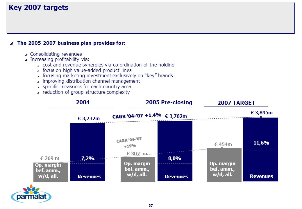 37 Key 2007 targets   The 2005-2007 business plan provides for:   Consolidating revenues   Increasing profitability via:   cost and revenue synergies via co-ordination of the holding   focus on high value-added product lines   focusing marketing investment exclusively on key brands   improving distribution channel management   specific measures for each country area   reduction of group structure complexity Revenues € 269 m Revenues € 3,732m € 454m € 3,895m 7,2% 11,6% Revenues € 302 m € 3,782m 8,0% CAGR '04-'07 +19% Op.