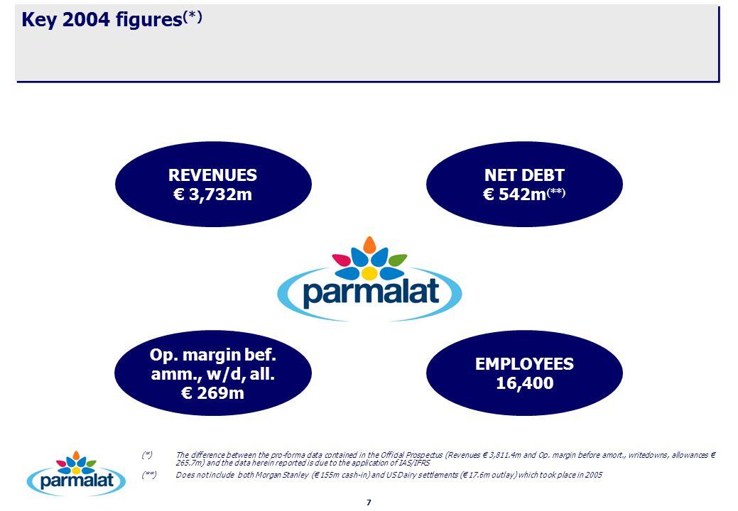 8 CAGR '04-'07 +1.4% 2005 Pre-Closing € 3,782m € 302 m Revenues 8,0% Op.