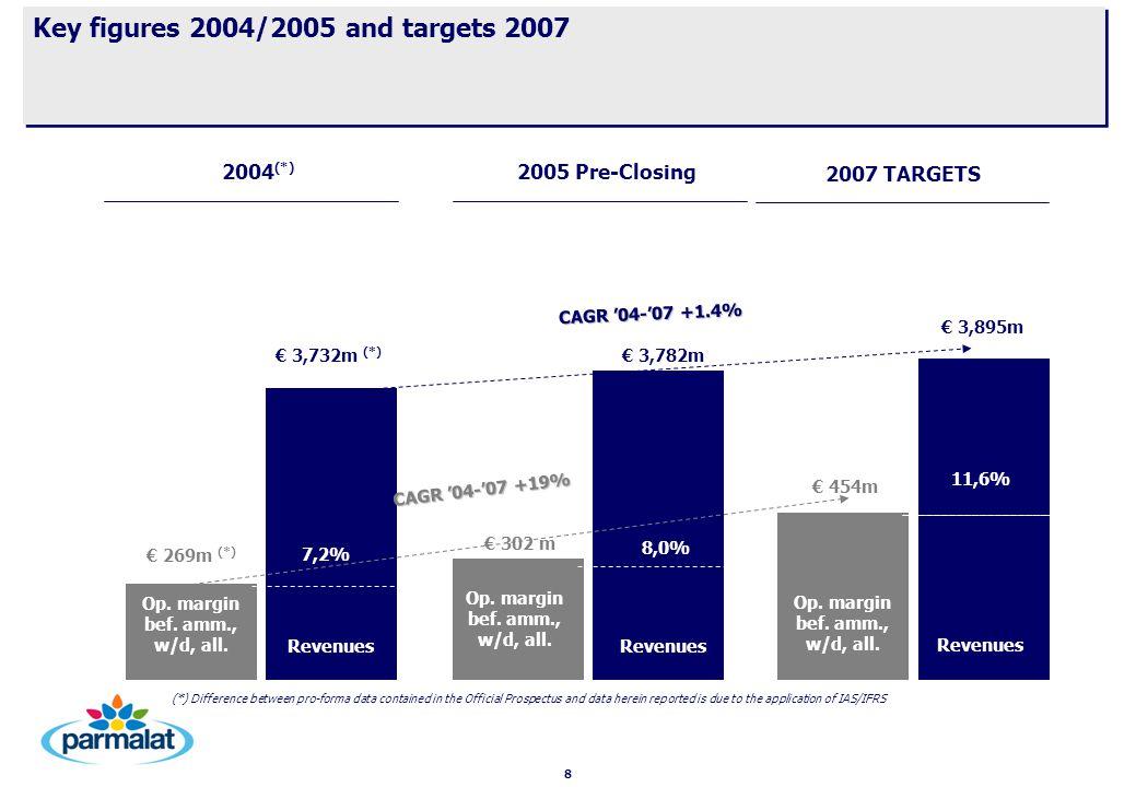 8 CAGR '04-'07 +1.4% 2005 Pre-Closing € 3,782m € 302 m Revenues 8,0% Op. margin bef. amm., w/d, all. 2007 TARGETS Revenues € 454m € 3,895m 11,6% Op. m