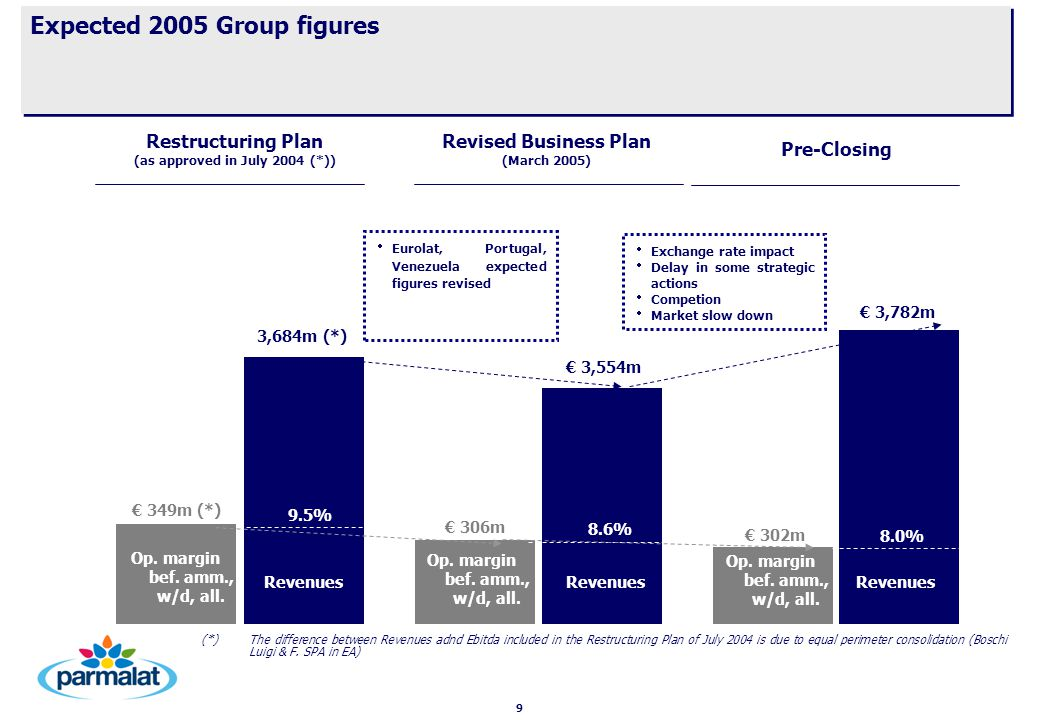 9 Expected 2005 Group figures Restructuring Plan (as approved in July 2004 (*)) Revenues € 349m (*) Revenues 3,684m (*) € 302m € 3,782m 9.5% Revised Business Plan (March 2005) € 3,554m € 306m Revenues 8.6% 8.0% Pre-Closing   Eurolat, Portugal, Venezuela expected figures revised   Exchange rate impact   Delay in some strategic actions   Competion   Market slow down (*) The difference between Revenues adnd Ebitda included in the Restructuring Plan of July 2004 is due to equal perimeter consolidation (Boschi Luigi & F.