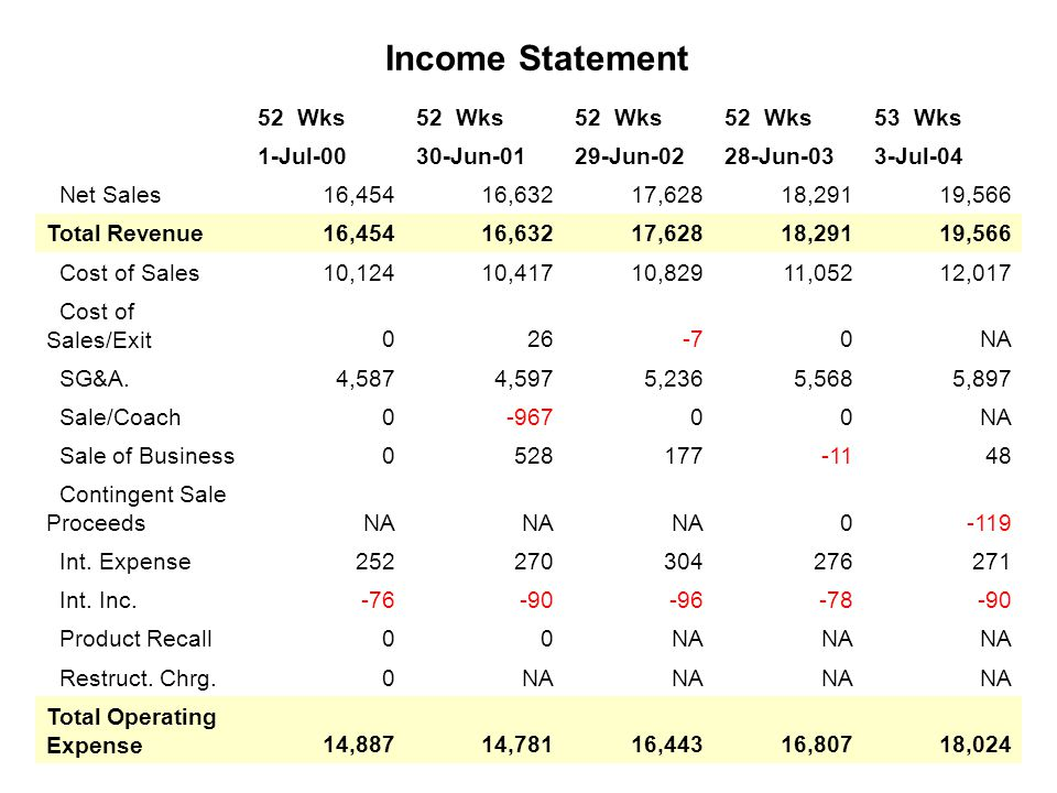 Income Statement 52 Wks 53 Wks 1-Jul-0030-Jun-0129-Jun-0228-Jun-033-Jul-04 Net Sales16,45416,63217,62818,29119,566 Total Revenue16,45416,63217,62818,29119,566 Cost of Sales10,12410,41710,82911,05212,017 Cost of Sales/Exit026-70NA SG&A.4,5874,5975,2365,5685,897 Sale/Coach0-96700NA Sale of Business0528177-1148 Contingent Sale ProceedsNA 0-119 Int.