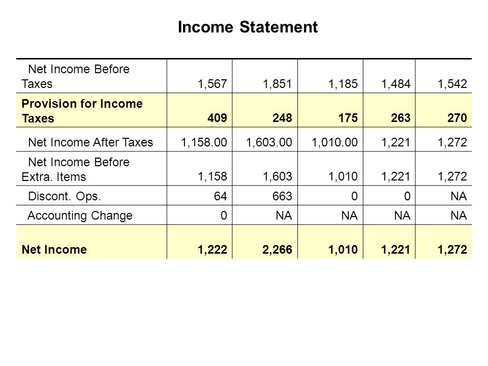 Net Income Before Taxes1,5671,8511,1851,4841,542 Provision for Income Taxes409248175263270 Net Income After Taxes1,158.001,603.001,010.001,2211,272 Net Income Before Extra.