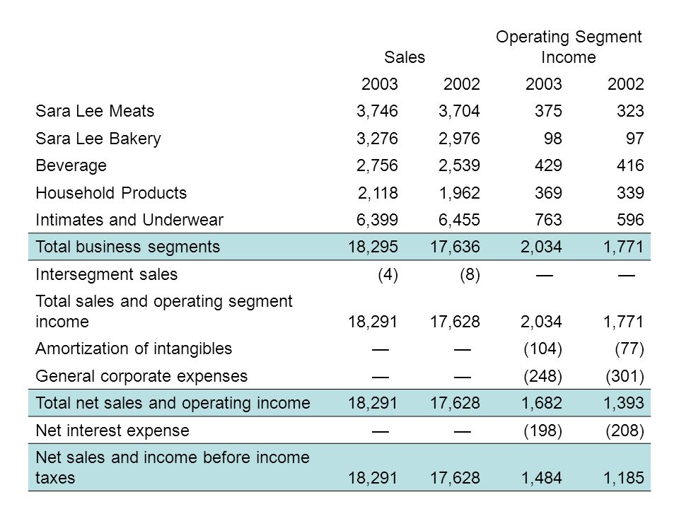 Operating Results by Business Segment—2003 Compared With 2002 Operating results by business segment for 2003 compared with 2002 are as follows: Sales Operating Segment Income2003200220032002 Sales Operating Segment Income 2003200220032002 Sara Lee Meats 3,7463,704375323 Sara Lee Bakery 3,2762,9769897 Beverage 2,7562,539429416 Household Products 2,1181,962369339 Intimates and Underwear 6,3996,455763596 Total business segments 18,29517,6362,0341,771 Intersegment sales (4)(8)— — Total sales and operating segment income 18,29117,6282,0341,771 Amortization of intangibles — — (104)(77) General corporate expenses — — (248)(301) Total net sales and operating income 18,29117,6281,6821,393 Net interest expense — — (198)(208) Net sales and income before income taxes 18,29117,6281,4841,185 A discussion of each business segment's sales and operating segment income is presented below.