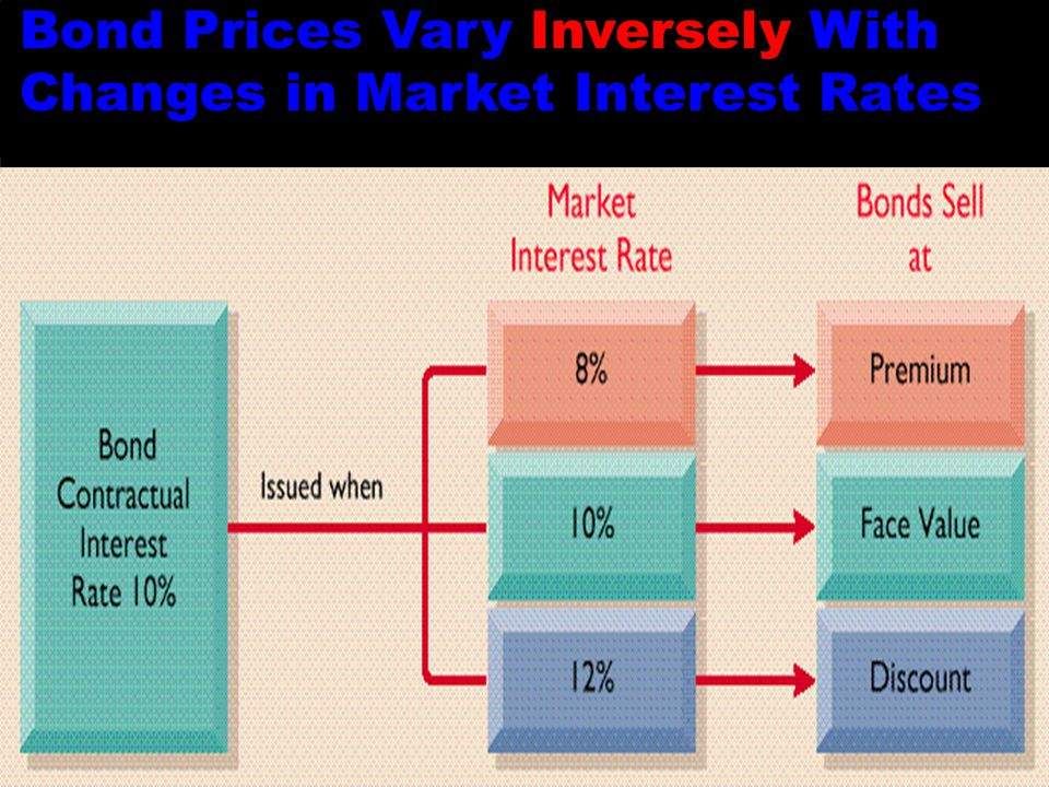 Slide 10-52 Bond Prices Vary Inversely With Changes in Market Interest Rates