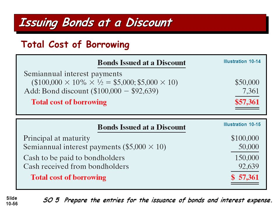 Slide 10-56 SO 5 Prepare the entries for the issuance of bonds and interest expense.