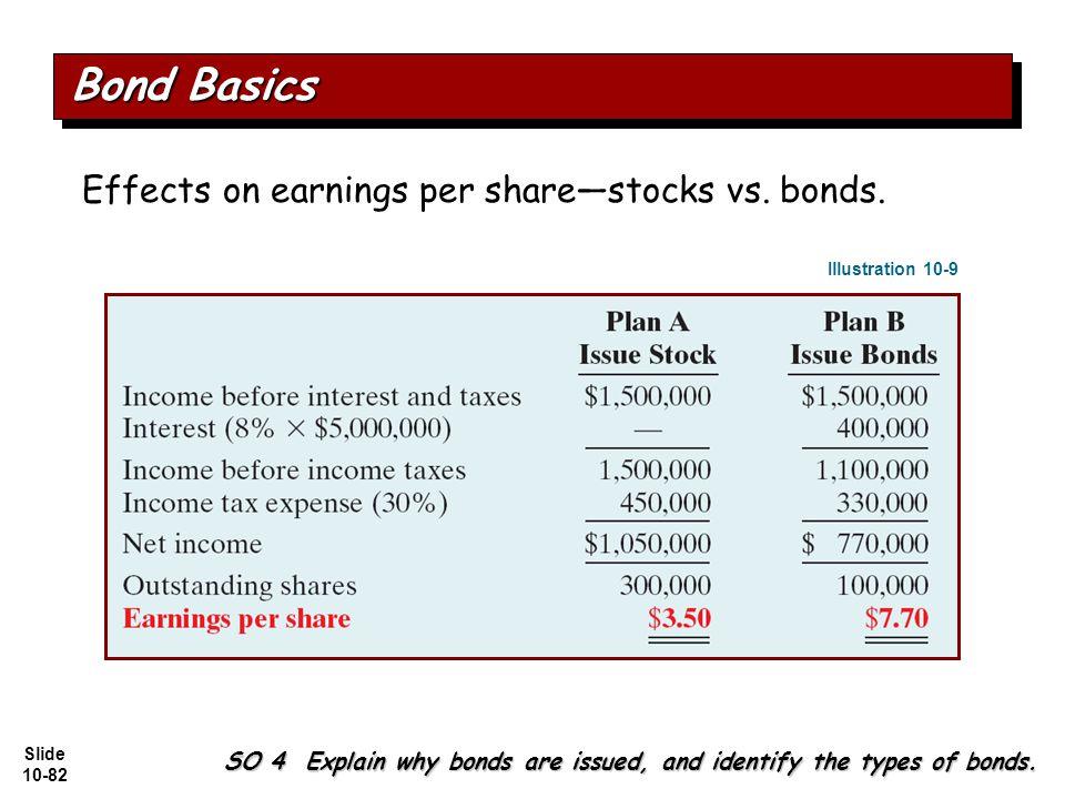Slide 10-82 Effects on earnings per share—stocks vs.
