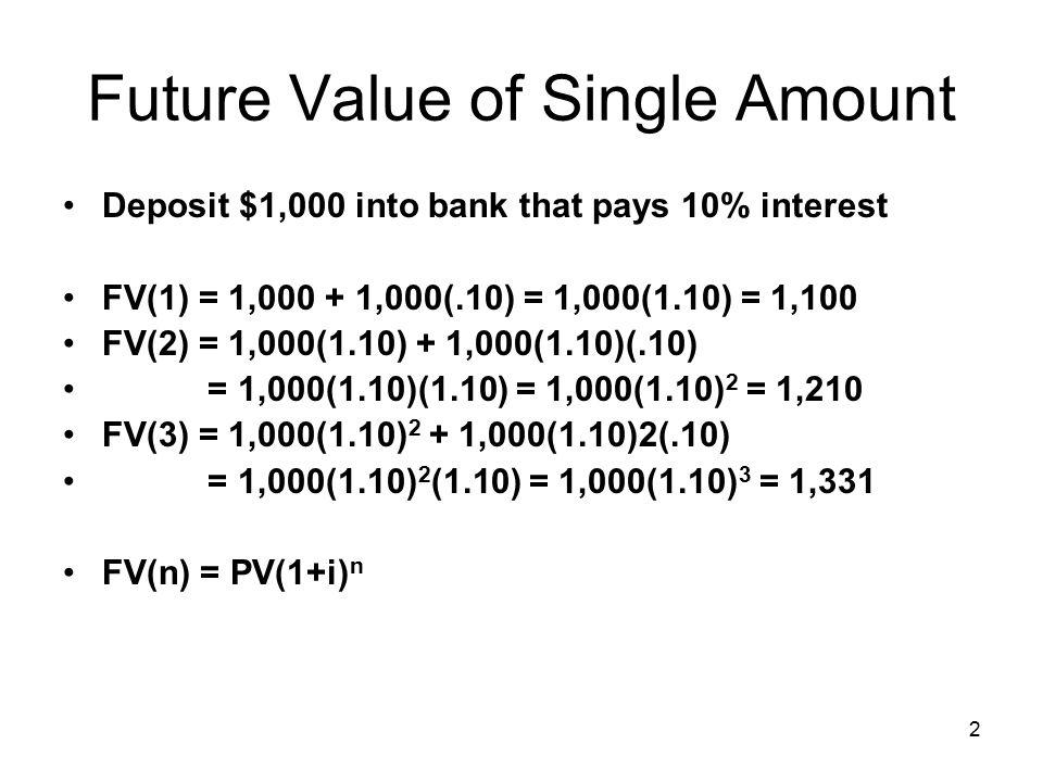 2 Future Value of Single Amount Deposit $1,000 into bank that pays 10% interest FV(1) = 1,000 + 1,000(.10) = 1,000(1.10) = 1,100 FV(2) = 1,000(1.10) + 1,000(1.10)(.10) = 1,000(1.10)(1.10) = 1,000(1.10) 2 = 1,210 FV(3) = 1,000(1.10) 2 + 1,000(1.10)2(.10) = 1,000(1.10) 2 (1.10) = 1,000(1.10) 3 = 1,331 FV(n) = PV(1+i) n