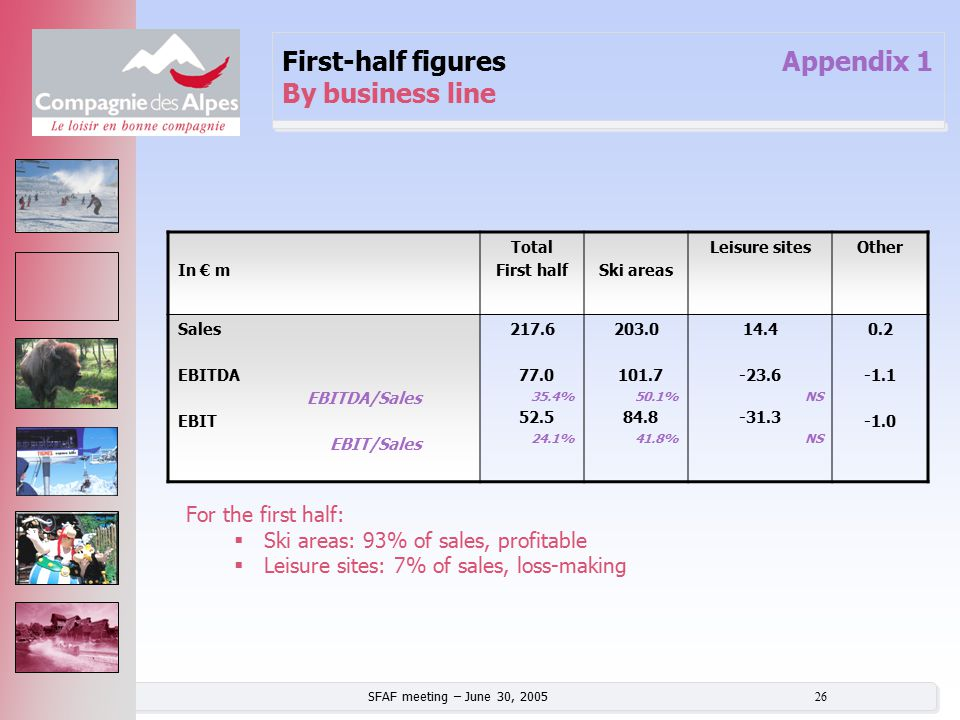 SFAF meeting – June 30, 2005 26 First-half figures Appendix 1 By business line In € m Total First halfSki areas Leisure sitesOther Sales EBITDA EBITDA