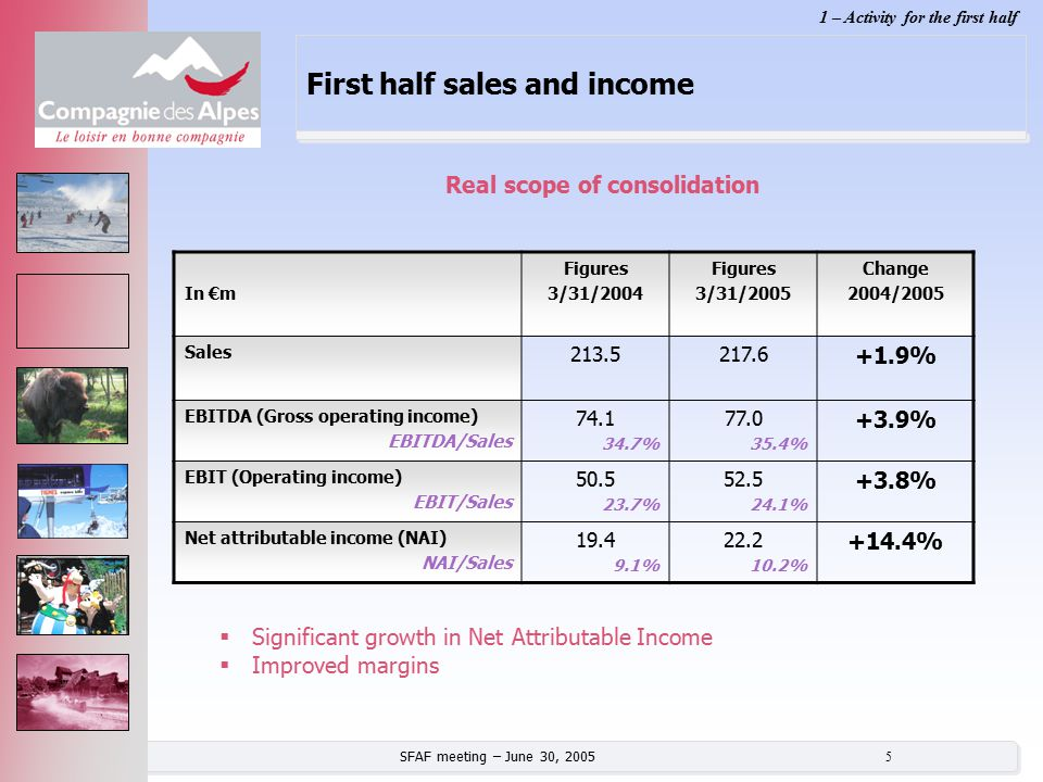 SFAF meeting – June 30, 2005 5 First half sales and income In €m Figures 3/31/2004 Figures 3/31/2005 Change 2004/2005 Sales 213.5217.6 +1.9% EBITDA (G