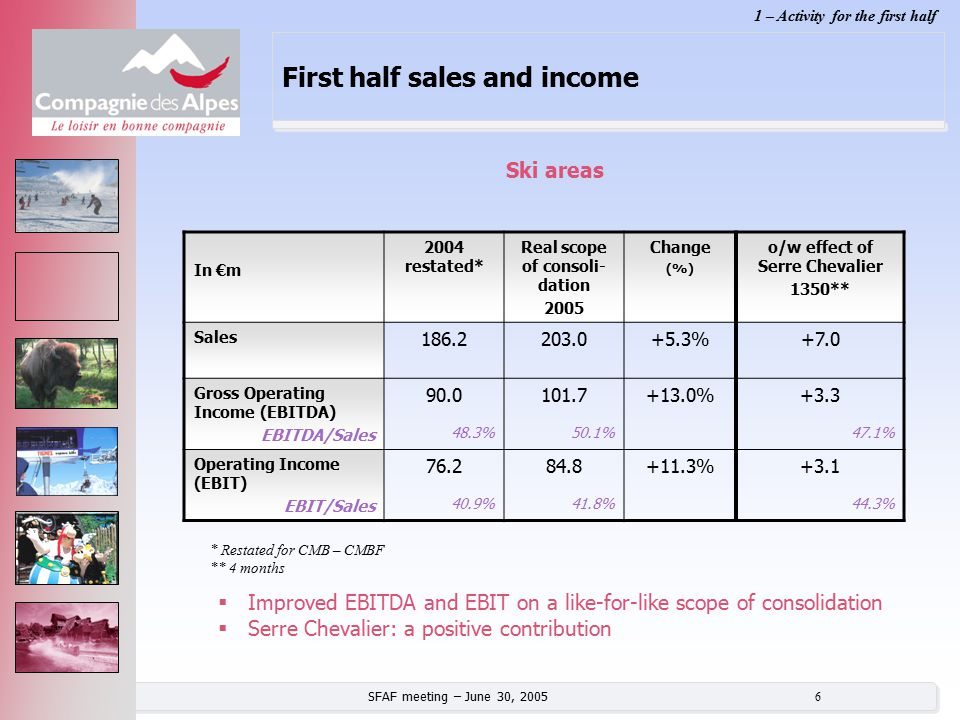 SFAF meeting – June 30, 2005 6 First half sales and income In €m 2004 restated* Real scope of consoli- dation 2005 Change (%) o/w effect of Serre Chev