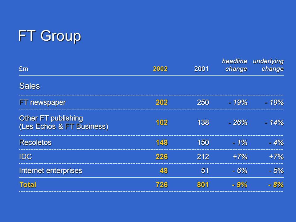 FT Group £m20022001 headline change underlying change Sales FT newspaper 202250 - 19% Other FT publishing (Les Echos & FT Business) 102138 - 26% - 14% Recoletos148150 - 1% - 4% IDC226212+7%+7% Internet enterprises 4851 - 6% - 5% Total726801 - 9% - 8%