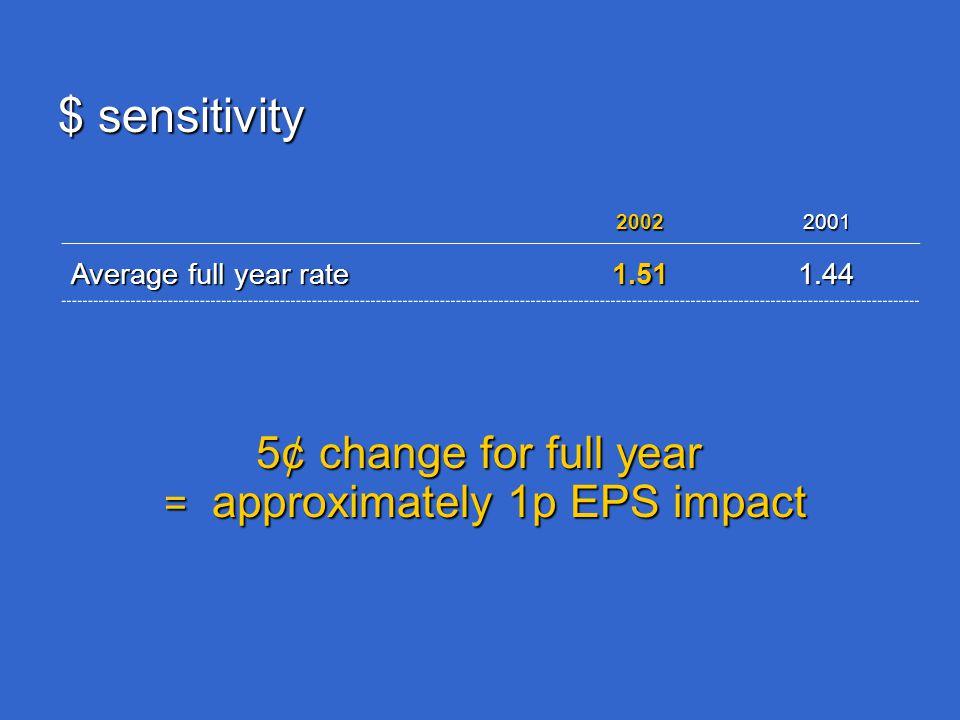 $ sensitivity 5¢ change for full year = approximately 1p EPS impact 20022001 Average full year rate 1.511.44