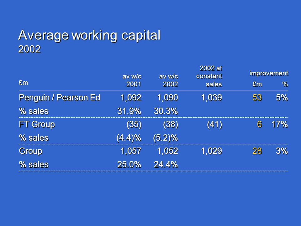 Average working capital 2002 av w/c 2001 2002 2002 at constant sales improvement £m £m% Penguin / Pearson Ed % sales 1,09231.9%1,09030.3%1,039535% FT Group % sales (35)(4.4)%(38)(5.2)%(41)617% Group 1,05725.0%1,05224.4%1,029283%