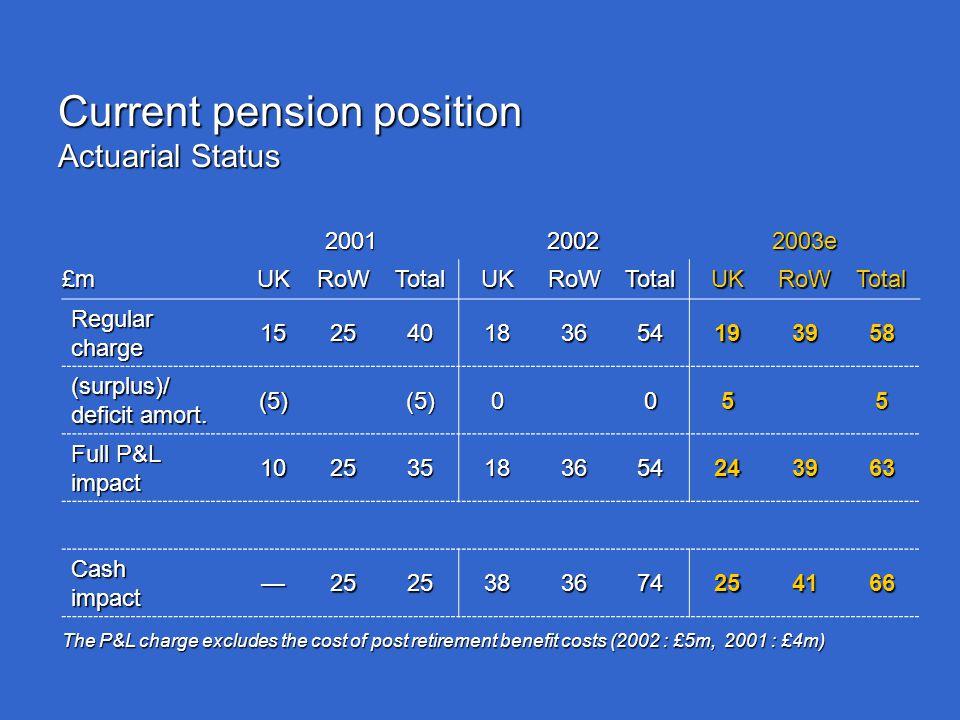 Current pension position Actuarial Status 200120022003e £mUKRoWTotalUKRoWTotalUKRoWTotal Regular charge 152540183654193958 (surplus)/ deficit amort.