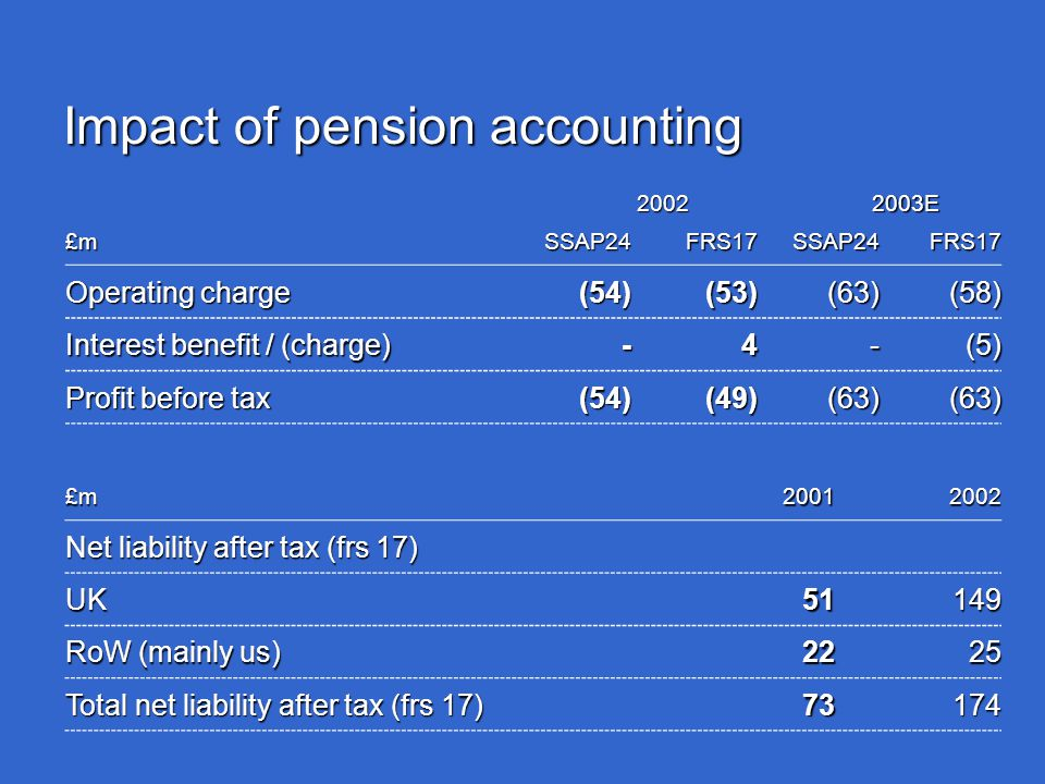 Impact of pension accounting 2002 2002 2003E 2003E £m SSAP24FRS17SSAP24FRS17 Operating charge (54)(53)(63)(58) Interest benefit / (charge) -4-(5) Profit before tax (54)(49)(63)(63) £m20012002 Net liability after tax (frs 17) UK51149 RoW (mainly us) 2225 Total net liability after tax (frs 17) 73174