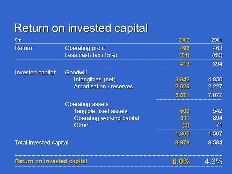 Return on invested capital £m20022001 Return: Operating profit Less cash tax (15%) 493 (74) 463 (69) 419394 Invested capital:Goodwill Intangibles (net) Amortisation / reserves 3,642 2,029 4,850 2,227 5,6717,077 Operating assets Tangible fixed assets Operating working capital Other 503 811 (9) 542 894 71 1,3051,507 Total invested capital 6,9768,584 Return on invested capital 6.0%4.6%