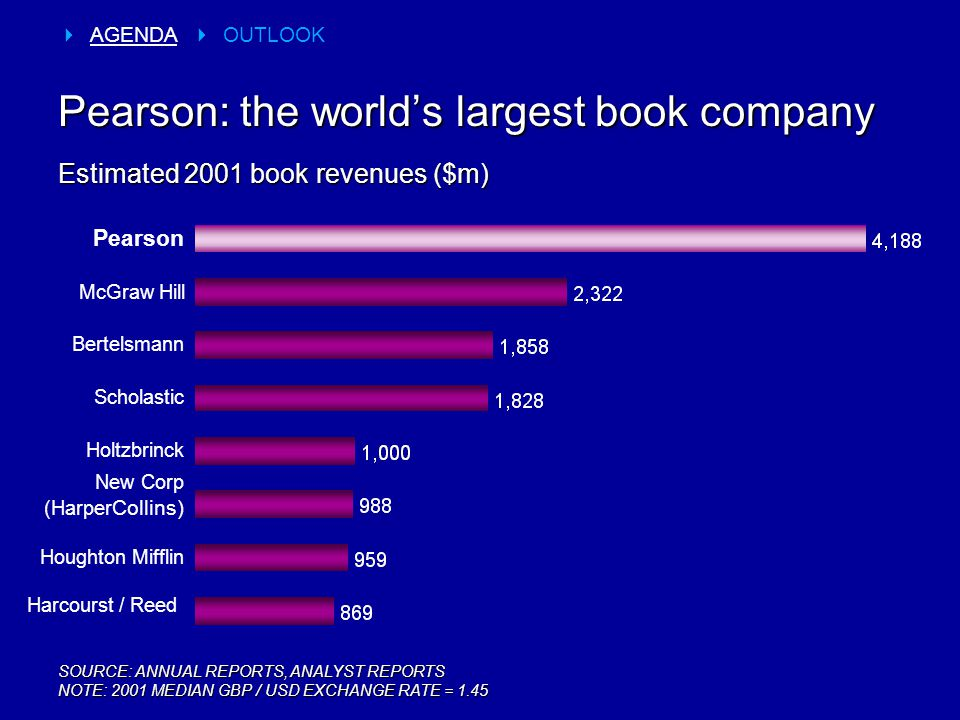 Pearson: the world's largest book company SOURCE: ANNUAL REPORTS, ANALYST REPORTS NOTE: 2001 MEDIAN GBP / USD EXCHANGE RATE = 1.45 Estimated 2001 book revenues ($m) Harcourst / Reed New Corp (Harper Collins) Holtzbrinck Scholastic Bertelsmann McGraw Hill Pearson  AGENDA  OUTLOOK Houghton Mifflin