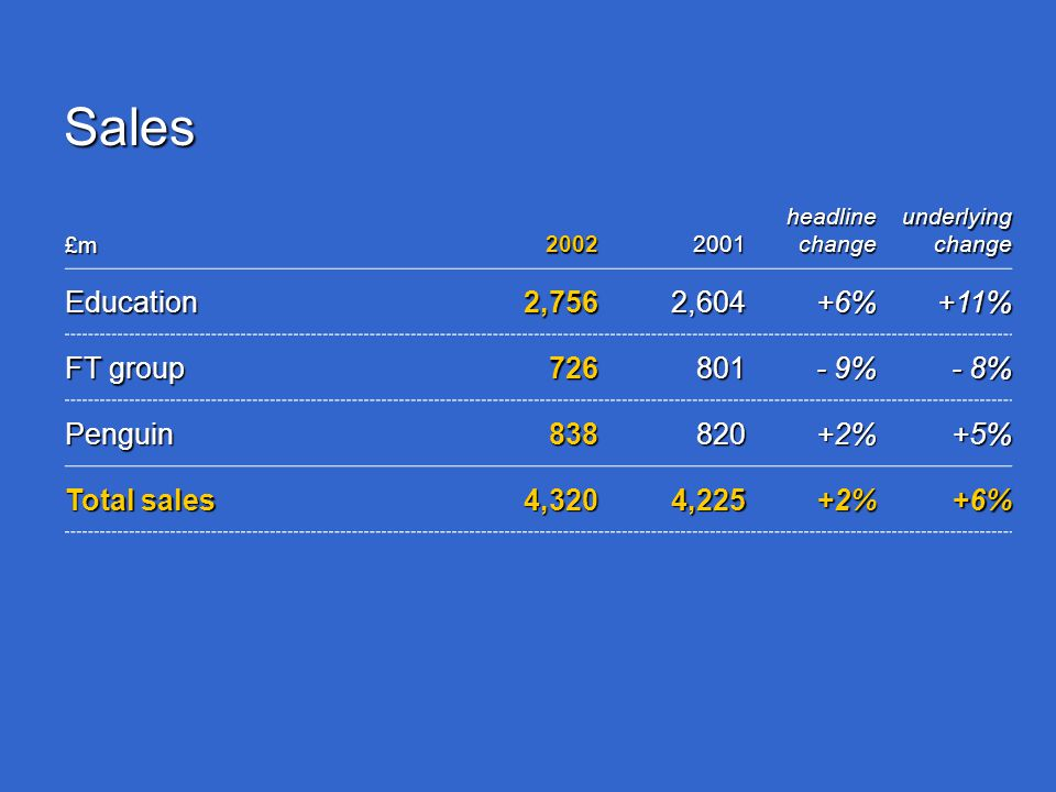 Sales £m 2002 2001 headline change underlying change Education2,7562,604+6%+11% FT group 726801 - 9% - 8% Penguin838820+2%+5% Total sales 4,3204,225+2%+6%