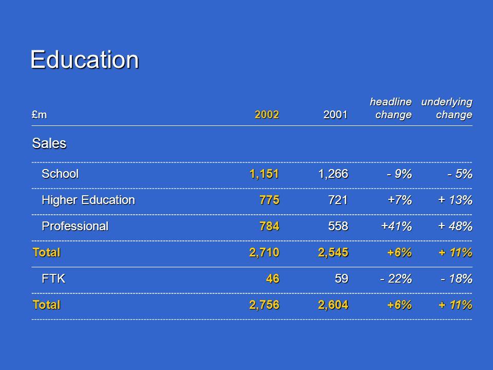 Education £m20022001 headline change underlying change Sales School1,1511,266 - 9% - 5% Higher Education 775721+7% + 13% Professional784558+41% + 48% Total2,7102,545+6% + 11% FTK4659 - 22% - 18% Total2,7562,604+6% + 11%