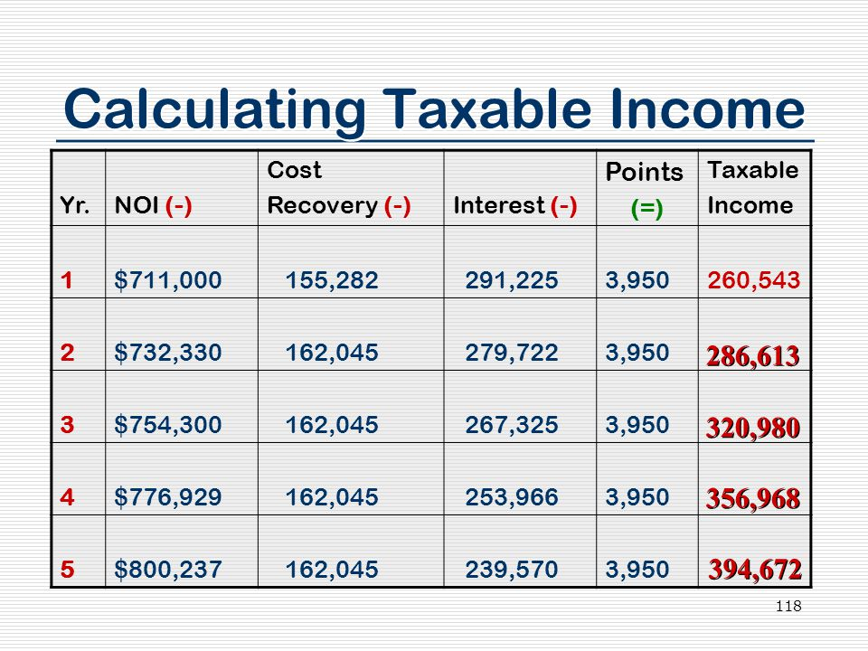 118 Calculating Taxable Income Yr.NOI (-) Cost Recovery (-)Interest (-) Points (=) Taxable Income 1$711,000 155,282 291,2253,950260,543 2$732,330 162,