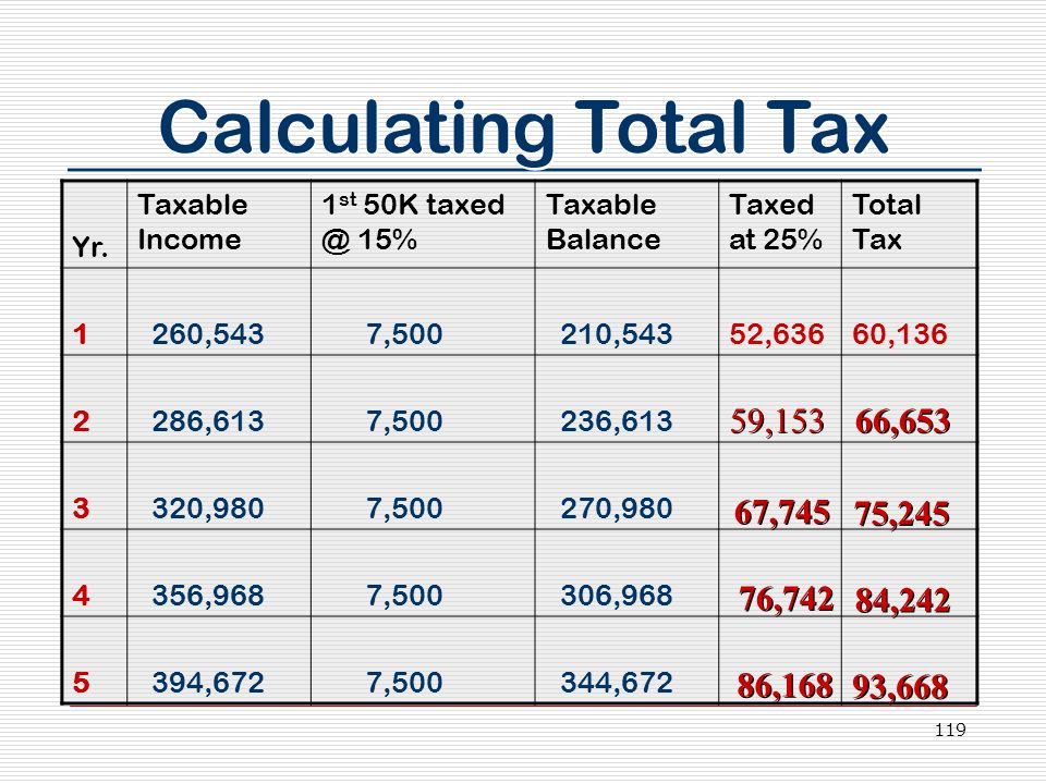 119 Calculating Total Tax Yr. Taxable Income 1 st 50K taxed @ 15% Taxable Balance Taxed at 25% Total Tax 1 260,543 7,500 210,54352,63660,136 2 286,613