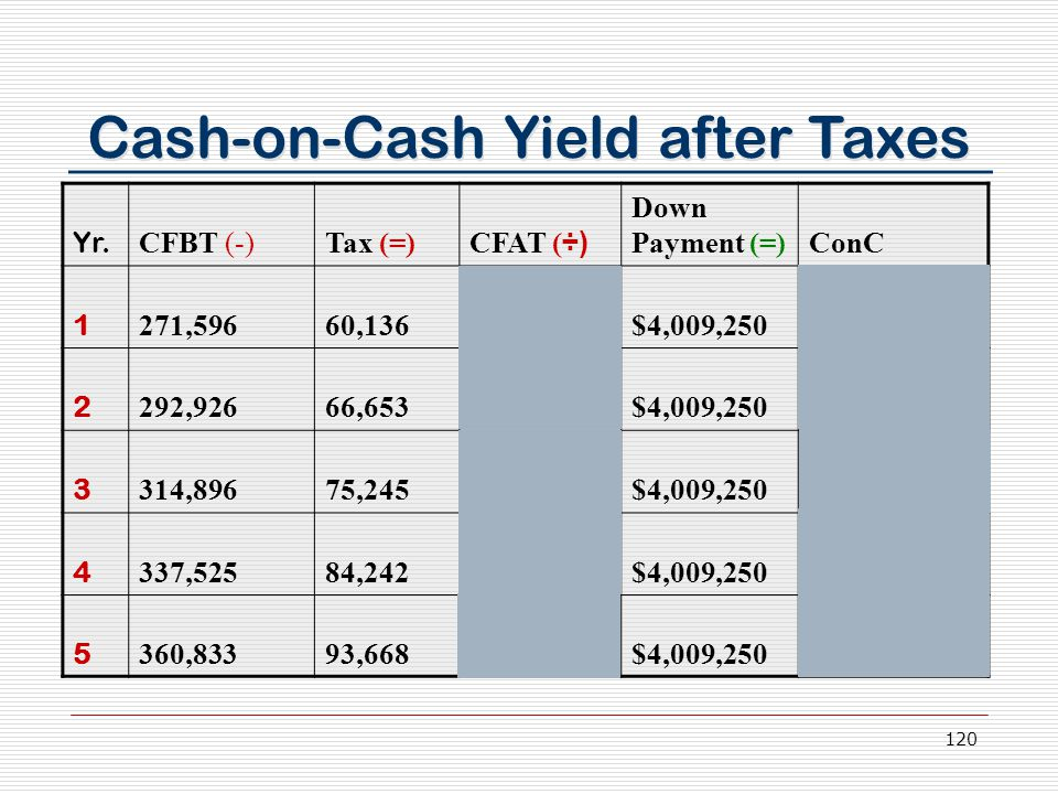 120 Cash-on-Cash Yield after Taxes Yr.