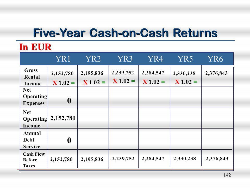 142 Five-Year Cash-on-Cash Returns YR1 YR2 YR3 YR4 YR5 YR6 Gross Rental Income Net Operating Expenses Net Operating Income Annual Debt Service Cash Flow Before Taxes 2,152,780 2,195,836 2,239,752 2,284,547 2,330,238 2,376,843 In EUR 0 2,152,780 0 X= X 1.02 =