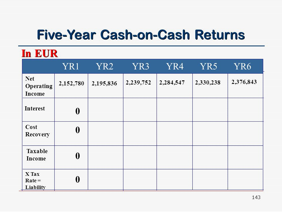 143 Five-Year Cash-on-Cash Returns YR1 YR2 YR3 YR4 YR5 YR6 Net Operating Income Interest Cost Recovery Taxable Income X Tax Rate = Liability 2,152,7802,195,836 2,239,7522,284,5472,330,238 2,376,843 In EUR 0 0 0 0