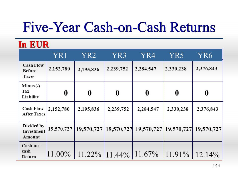 144 Five-Year Cash-on-Cash Returns YR1 YR2 YR3 YR4 YR5 YR6 Cash Flow Before Taxes Minus (-) Tax Liability Cash Flow After Taxes Divided by Investment Amount Cash-on- cash Return 2,152,780 19,570,727 11.00% 11.22% 11.44% 11.67% 11.91% 12.14% 2,195,836 2,239,7522,284,5472,330,238 2,376,843 In EUR 0 2,152,7802,195,8362,239,7522,284,5472,330,2382,376,843 00000