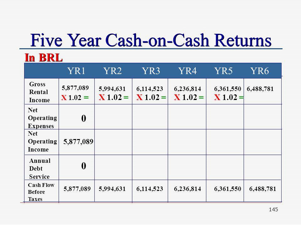 145 Five Year Cash-on-Cash Returns YR1 YR2 YR3 YR4 YR5 YR6 Gross Rental Income Net Operating Expenses Net Operating Income Annual Debt Service Cash Flow Before Taxes 5,877,089 5,994,631 6,114,523 6,236,814 6,361,550 6,488,781 0 5,877,089 0 In BRL X = X 1.02 =