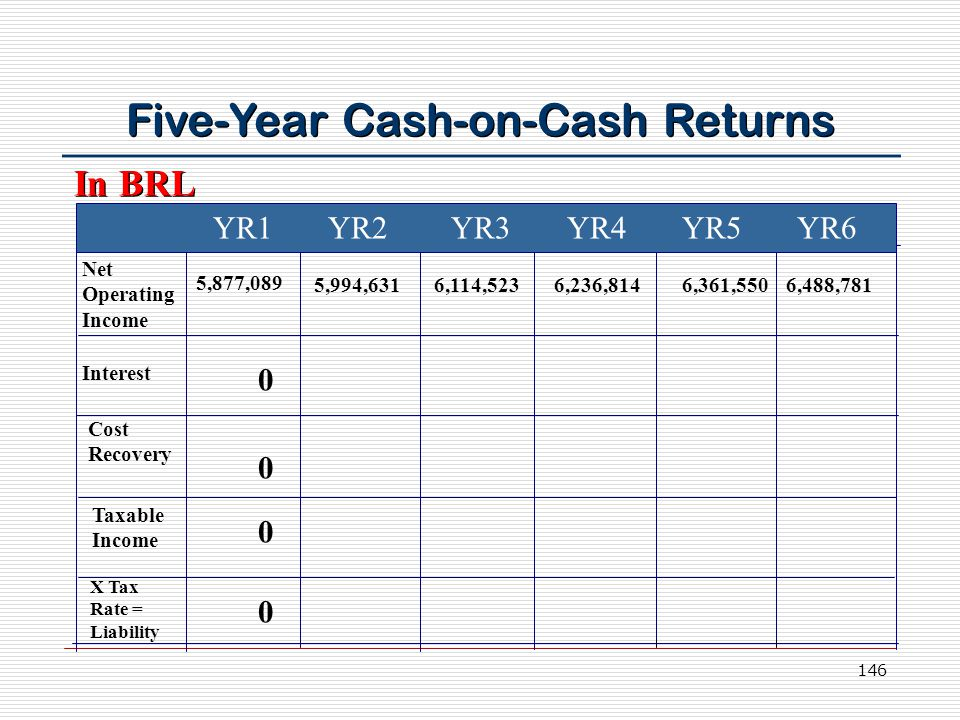 146 Five-Year Cash-on-Cash Returns YR1 YR2 YR3 YR4 YR5 YR6 Net Operating Income Interest Cost Recovery Taxable Income X Tax Rate = Liability 5,877,089 5,994,6316,114,5236,236,8146,361,5506,488,781 0 0 0 0 In BRL
