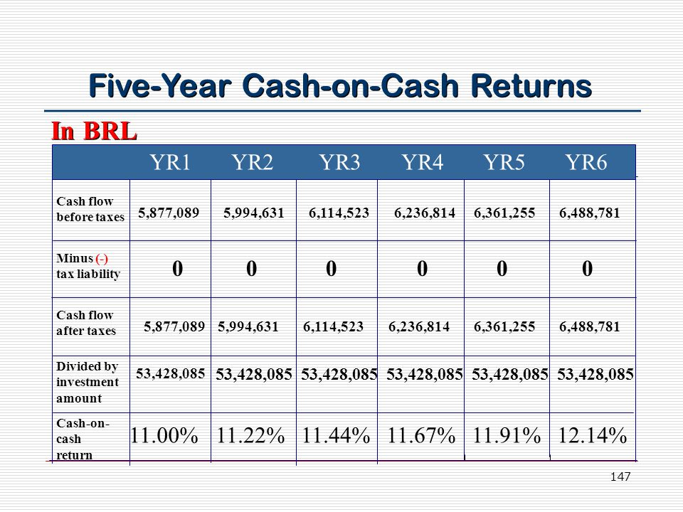 147 Five-Year Cash-on-Cash Returns YR1 YR2 YR3 YR4 YR5 YR6 Cash flow before taxes Minus (-) tax liability Cash flow after taxes Divided by investment amount Cash-on- cash return 5,877,089 53,428,085 11.00%11.22%11.44%11.67%11.91%12.14% 5,994,6316,114,5236,236,814 6,361,255 6,488,781 0 In BRL 5,877,089 5,994,6316,114,5236,236,814 6,361,255 6,488,781 00000