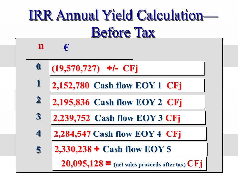 151 IRR Annual Yield Calculation— Before Tax n € 012345012345 (19,570,727) +/- CFj 2,152,780 Cash flow EOY 1 CFj 2,195,836 Cash flow EOY 2 CFj 2,239,752 Cash flow EOY 3 CFj 2,284,547 Cash flow EOY 4 CFj 2,330,238 + Cash flow EOY 5 20,095,128 = (net sales proceeds after tax) 20,095,128 = (net sales proceeds after tax) CFj