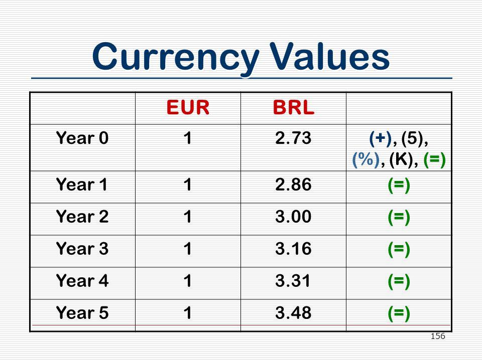 156 Currency Values EURBRL Year 012.73(+), (5), (%), (K), (=) Year 112.86(=) Year 213.00(=) Year 313.16(=) Year 413.31(=) Year 513.48(=)
