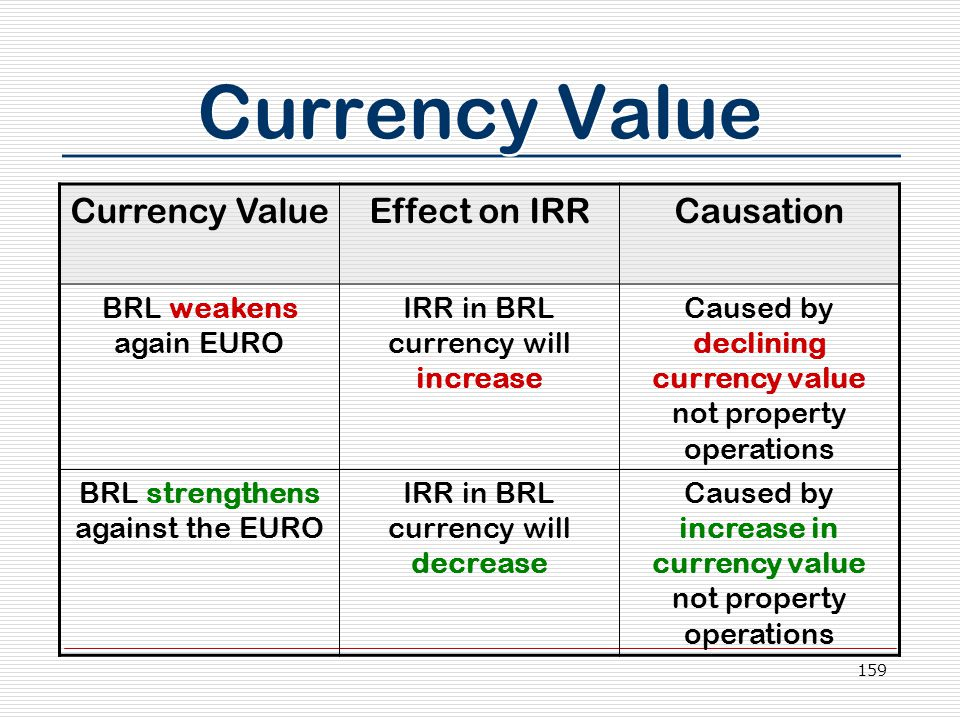 159 Currency Value Effect on IRRCausation BRL weakens again EURO IRR in BRL currency will increase Caused by declining currency value not property operations BRL strengthens against the EURO IRR in BRL currency will decrease Caused by increase in currency value not property operations