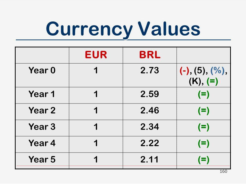 160 Currency Values EURBRL Year 012.73(-), (5), (%), (K), (=) Year 112.59(=) Year 212.46(=) Year 312.34(=) Year 412.22(=) Year 512.11(=)