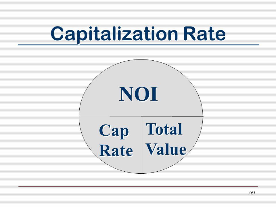 69 Capitalization Rate NOI Cap Rate Total Value
