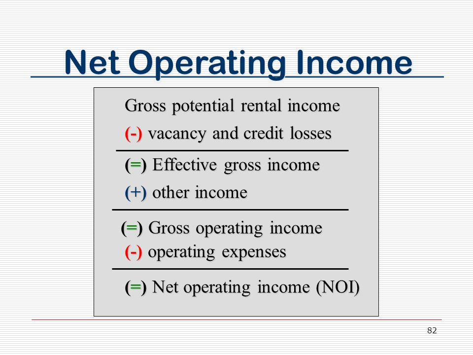 82 Net Operating Income Gross potential rental income (-) vacancy and credit losses (=) Effective gross income (+) other income (=) Gross operating income (-) operating expenses (=) Net operating income (NOI)