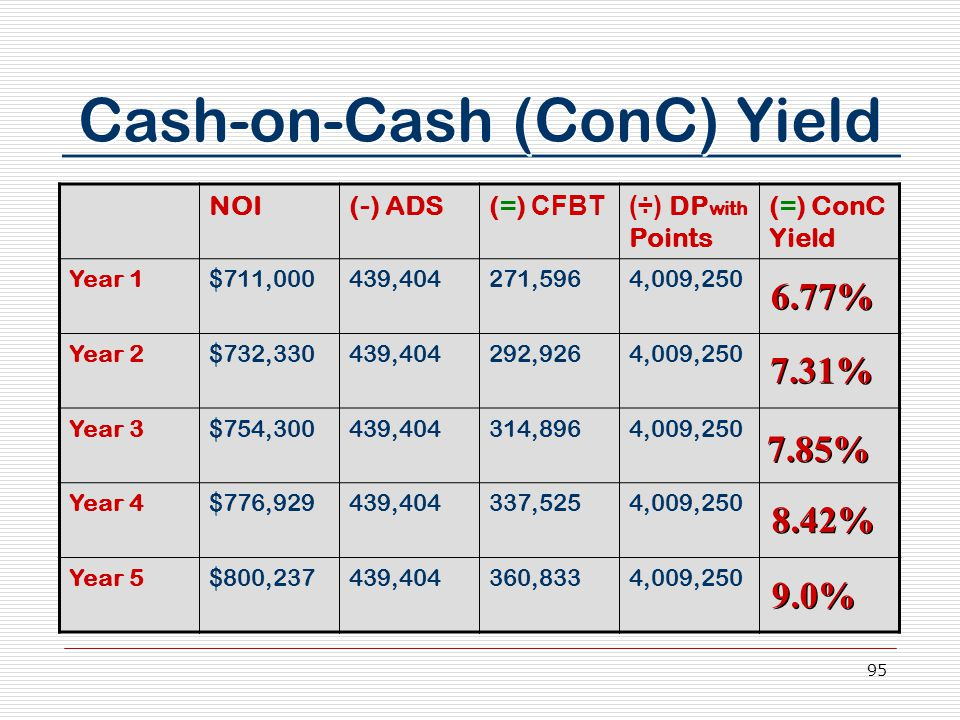95 Cash-on-Cash (ConC) Yield NOI(-) ADS(=) CFBT(÷) DP with Points (=) ConC Yield Year 1$711,000439,404271,5964,009,250 Year 2$732,330439,404292,9264,0