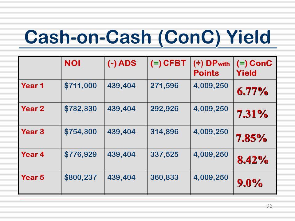 95 Cash-on-Cash (ConC) Yield NOI(-) ADS(=) CFBT(÷) DP with Points (=) ConC Yield Year 1$711,000439,404271,5964,009,250 Year 2$732,330439,404292,9264,009,250 Year 3$754,300439,404314,8964,009,250 Year 4$776,929439,404337,5254,009,250 Year 5$800,237439,404360,8334,009,250 6.77% 7.31% 7.85% 8.42% 9.0%
