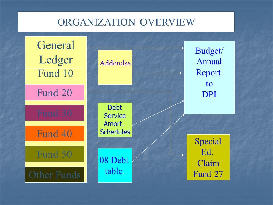 General Ledger Fund 10 Fund 20 Fund 30 Fund 40 Fund 50 Other Funds Addendas Debt Service Amort. Schedules 08 Debt table. Budget/ Annual Report to DPI
