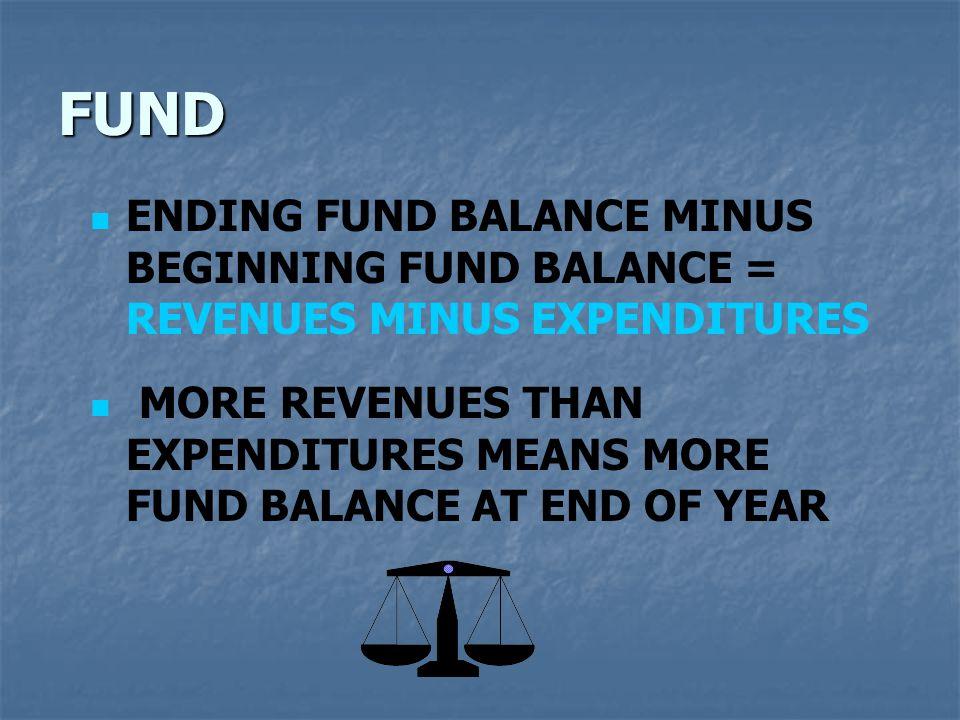 FUND ENDING FUND BALANCE MINUS BEGINNING FUND BALANCE = REVENUES MINUS EXPENDITURES MORE REVENUES THAN EXPENDITURES MEANS MORE FUND BALANCE AT END OF