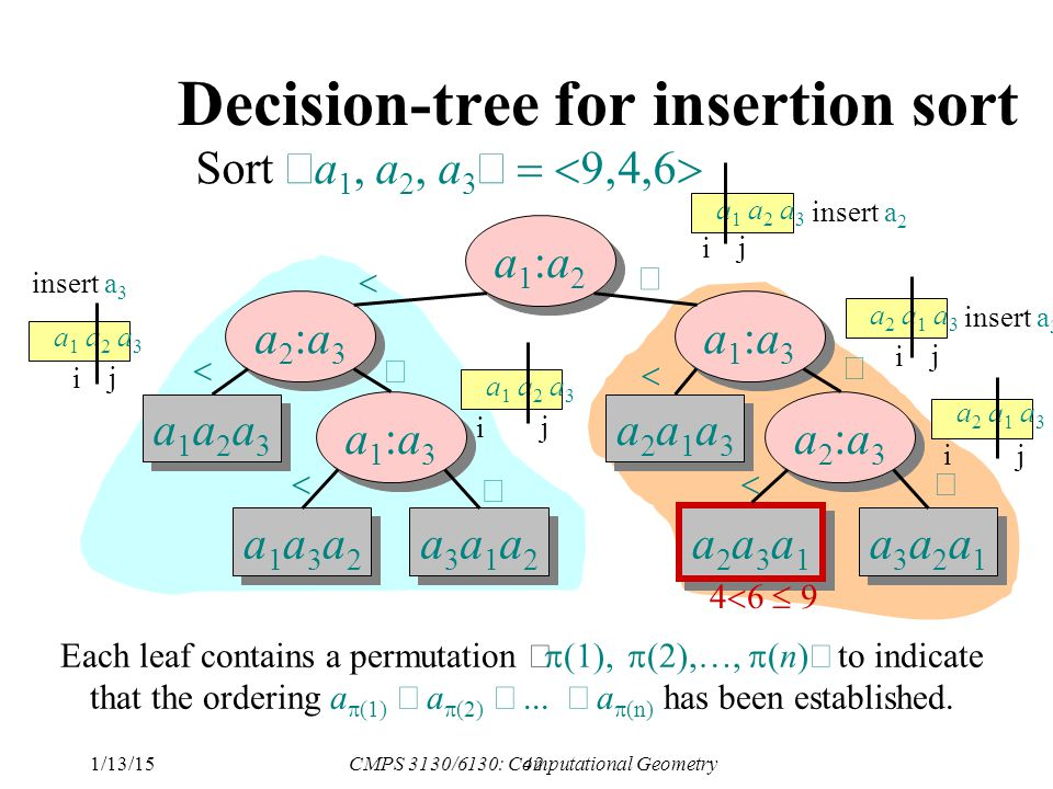 42 Decision-tree for insertion sort a1:a2a1:a2 a1:a2a1:a2 a2:a3a2:a3 a2:a3a2:a3 a1a2a3a1a2a3 a1a2a3a1a2a3 a1:a3a1:a3 a1:a3a1:a3 a1a3a2a1a3a2 a1a3a2a1a3a2 a3a1a2a3a1a2 a3a1a2a3a1a2 a1:a3a1:a3 a1:a3a1:a3 a2a1a3a2a1a3 a2a1a3a2a1a3 a2:a3a2:a3 a2:a3a2:a3 a2a3a1a2a3a1 a2a3a1a2a3a1 a3a2a1a3a2a1 a3a2a1a3a2a1 Sort  a 1, a 2, a 3            a1 a2 a3a1 a2 a3 a1 a2 a3a1 a2 a3 a2 a1 a3a2 a1 a3 i j i j i j a2 a1 a3a2 a1 a3 i j a1 a2 a3a1 a2 a3 i j insert a 3 insert a 2 4  6  9 Each leaf contains a permutation , ,…,  (n)  to indicate that the ordering a  (1)  a  (2)   a  (n) has been established.