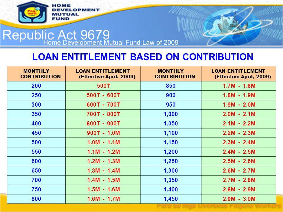 MONTHLY CONTRIBUTION LOAN ENTITLEMENT (Effective April, 2009) MONTHLY CONTRIBUTION LOAN ENTITLEMENT (Effective April, 2009) 200 500T850 1.7M - 1.8M 25