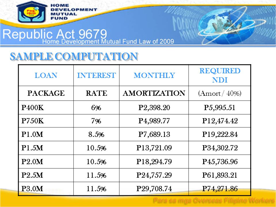 SAMPLE COMPUTATION LOANINTERESTMONTHLY REQUIRED NDI PACKAGERATEAMORTIZATION(Amort / 40%) P400K6%P2,398.20P5,995.51 P750K7%P4,989.77P12,474.42 P1.0M8.5%P7,689.13P19,222.84 P1.5M10.5%P13,721.09P34,302.72 P2.0M10.5%P18,294.79P45,736.96 P2.5M11.5%P24,757.29P61,893.21 P3.0M11.5%P29,708.74P74,271.86
