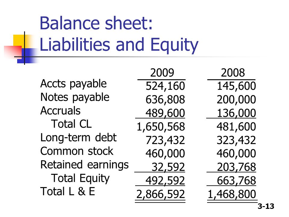 3-13 Balance sheet: Liabilities and Equity Accts payable Notes payable Accruals Total CL Long-term debt Common stock Retained earnings Total Equity Total L & E 2009 524,160 636,808 489,600 1,650,568 723,432 460,000 32,592 492,592 2,866,592 2008 145,600 200,000 136,000 481,600 323,432 460,000 203,768 663,768 1,468,800
