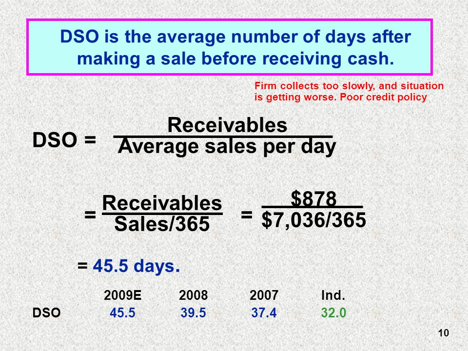 Receivables Average sales per day DSO is the average number of days after making a sale before receiving cash.