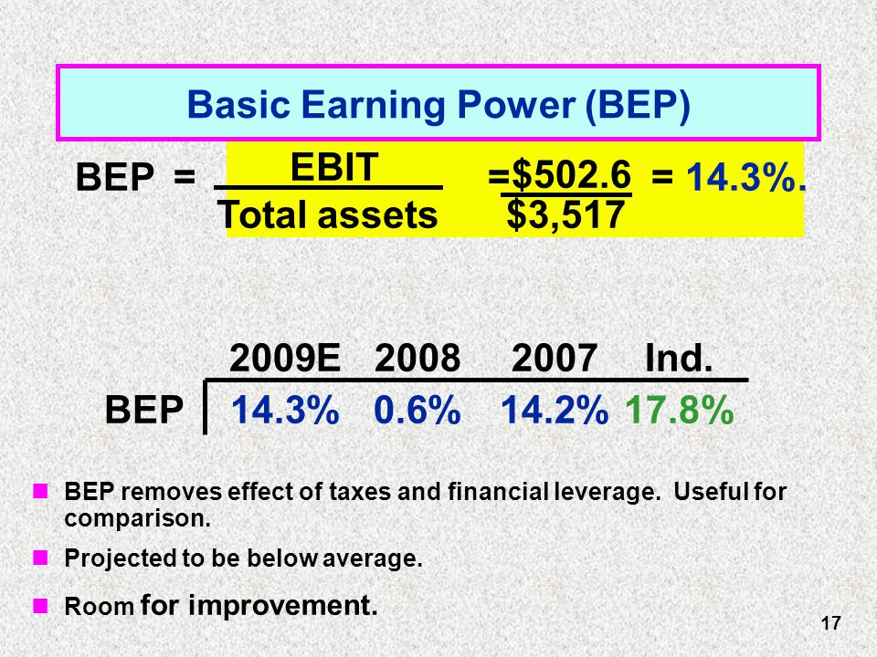 BEP= = = 14.3%.